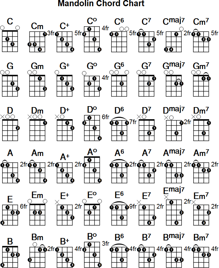 Mandolin Chord Chart on