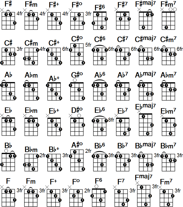 Mandolin Chords Chart - Easy mandolin chords mandolin chords notebook size laminated : ayUCar.com