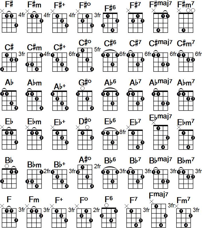 piano chord table pdf