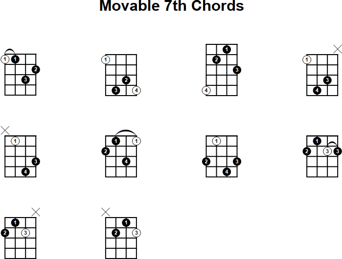7th Chord Gallery Chord Guitar Finger Position