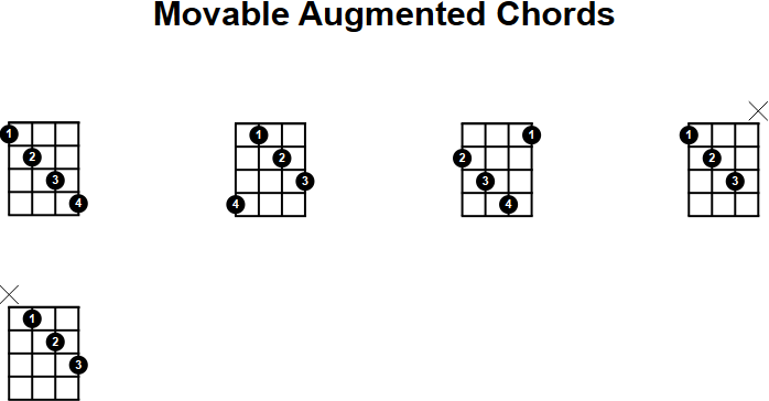 Mandolin u00bb Movable Mandolin Chords - Music Sheets, Tablature, Chords and Lyrics
