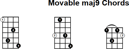 Mandolin u00bb Movable Mandolin Chords - Music Sheets, Tablature, Chords and Lyrics
