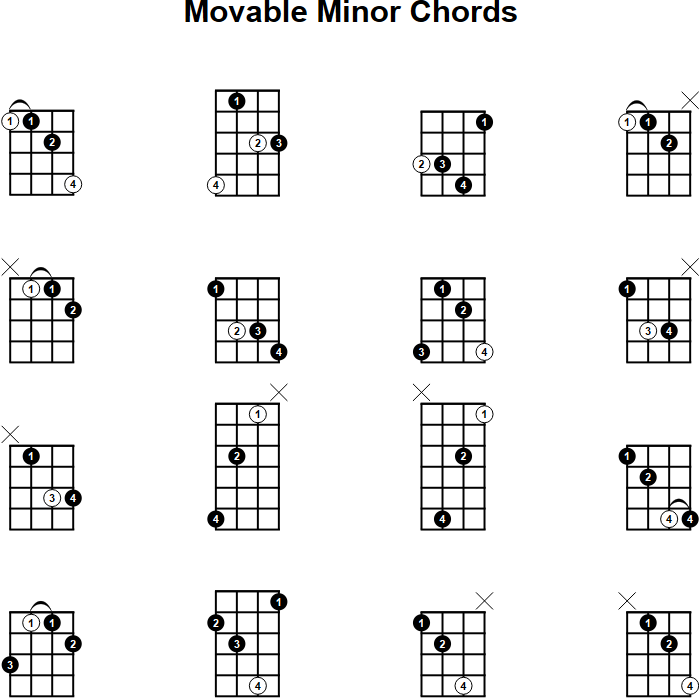 Mandolin Chords a Minor images