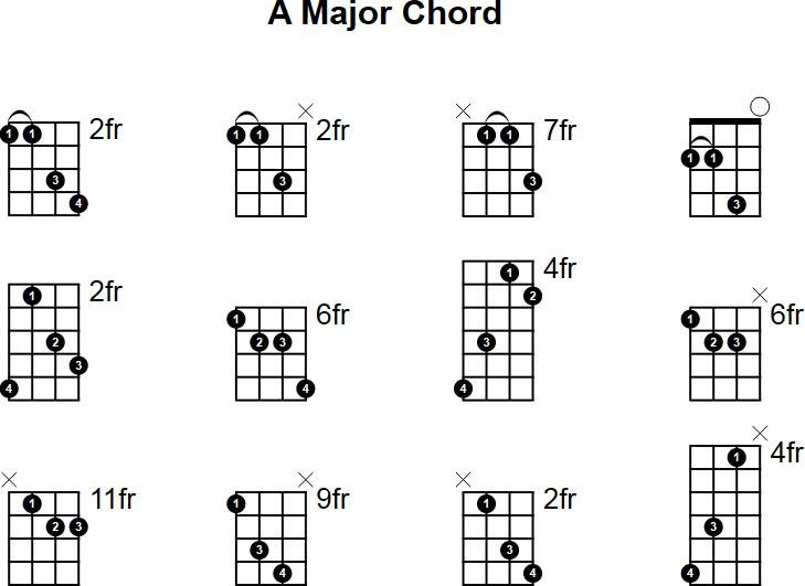 A Major Mandolin Chord
