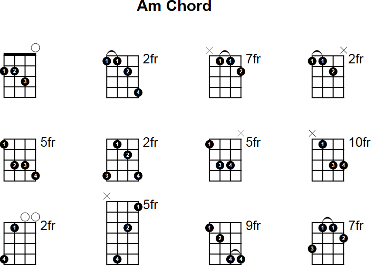 Banjo u00bb Banjo Chords Am - Music Sheets, Tablature, Chords and Lyrics
