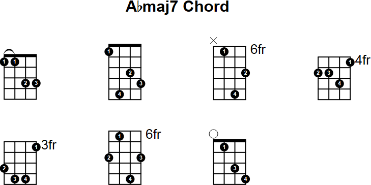 Abmaj7 Mandolin Chord