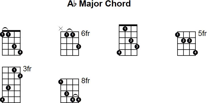 Ab Major Mandolin Chord