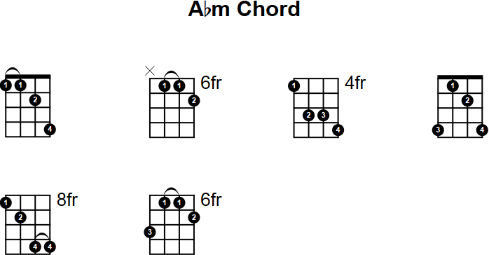 A Flat Minor Guitar Chord Images - guitar chords finger placement