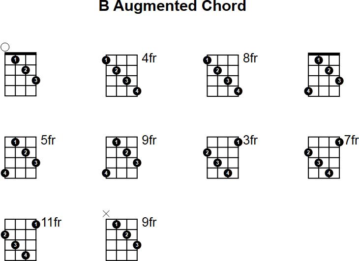 B Augmented Mandolin Chord