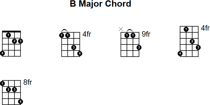 B Major Mandolin Chord