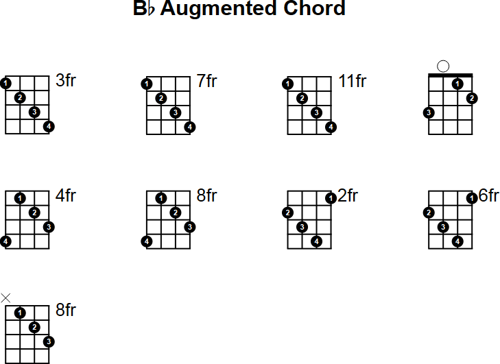 Bb Augmented Mandolin Chord