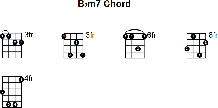 Bbm7 Mandolin Chord