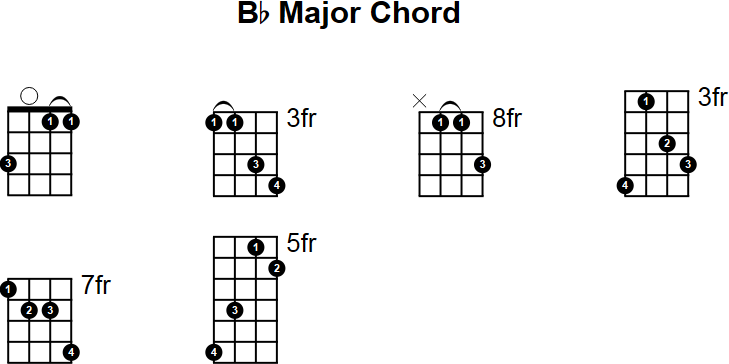 Mandolin b minor mandolin chords : Bb Major Mandolin Chord
