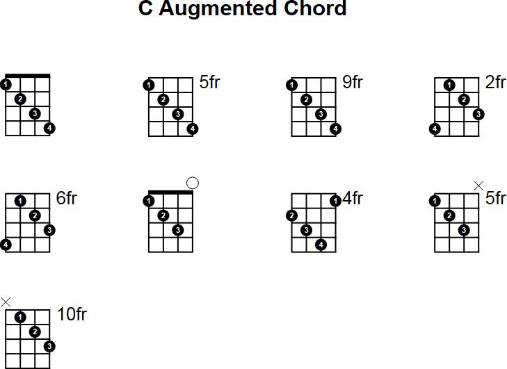 C Augmented Mandolin Chord