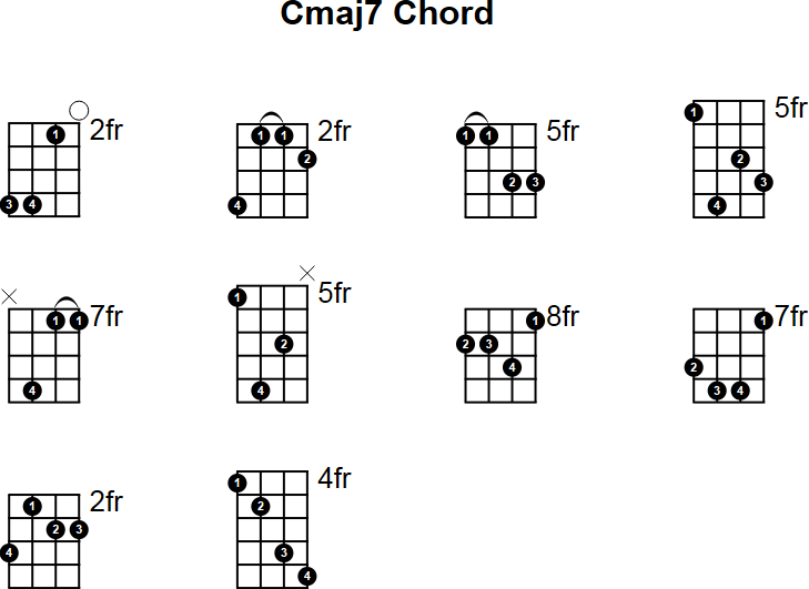 Cmaj7 Chord Images Chord Guitar Finger Position