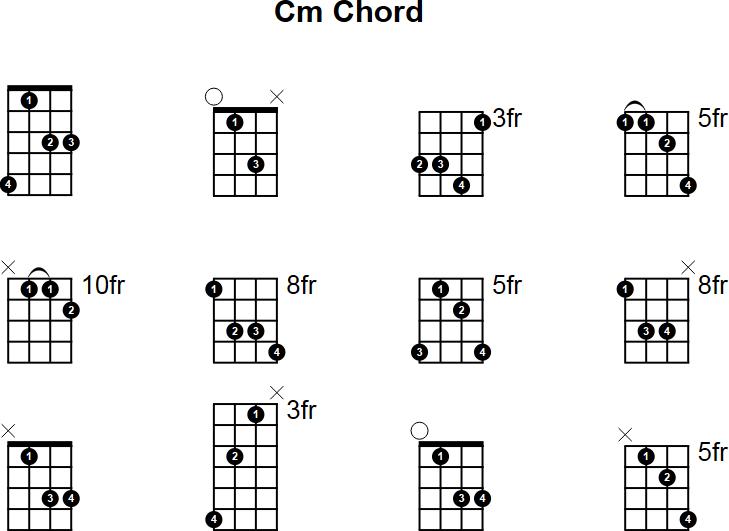 C Minor Mandolin Chord