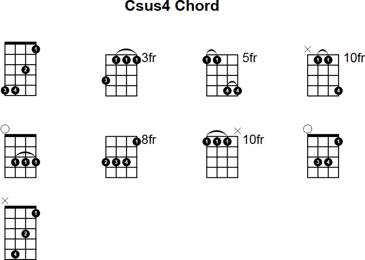 Mandolin Chord