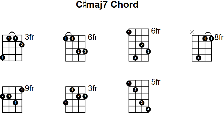 Cmaj7 Mandolin Chord