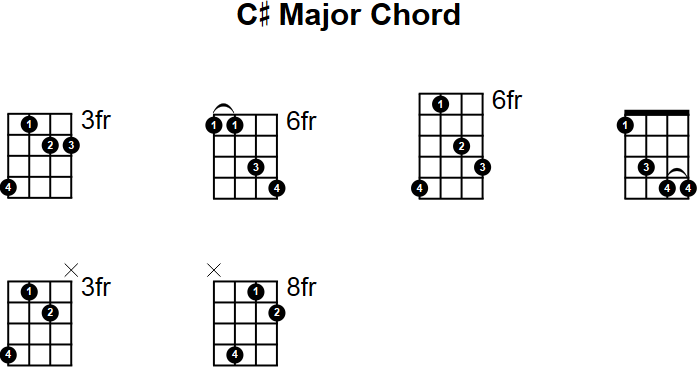 Mandolin Chords f Major c Major Mandolin Chord
