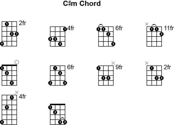 C Minor Mandolin Chord