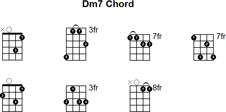 Dm7 Mandolin Chord