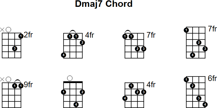 Dmaj7 Chord Image Collections Chord Guitar Finger Position