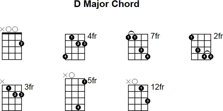 D Major Mandolin Chord