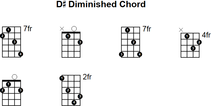 Guitar Chord Gm G Sharp Minor How to play