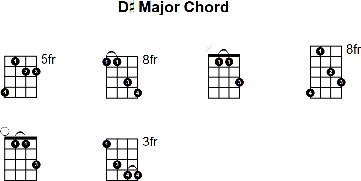 D# Major Mandolin Chord