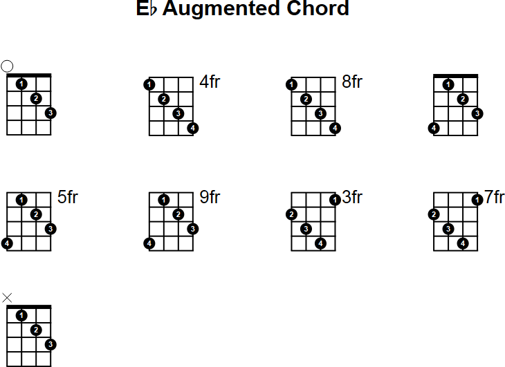 Eb Augmented Mandolin Chord