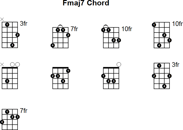 Mandolin chords for beginners