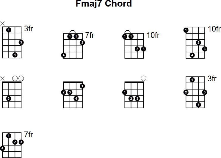 Mandolin movable mandolin chords : Fmaj7 Mandolin Chord