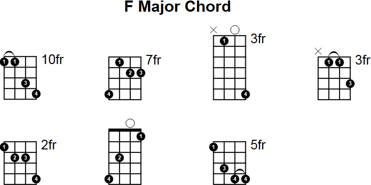 Mandolin Chords a Major f Major Mandolin Chord