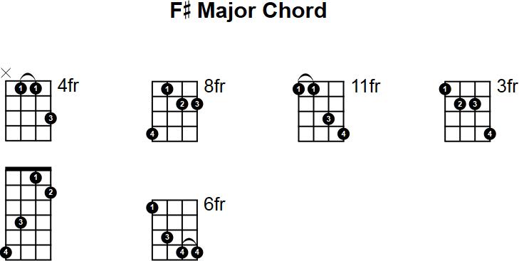 F# Major Mandolin Chord