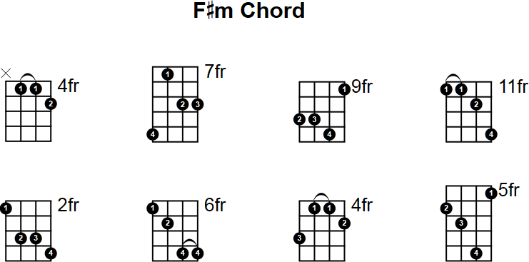 Mandolin Chords F F# minor mandolin chord