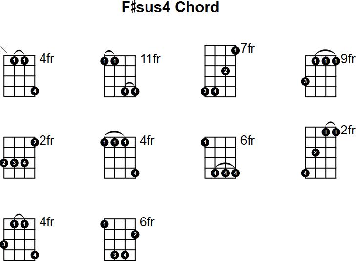 Fsus4 Mandolin Chord