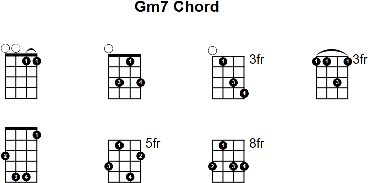 Gm7 Chord Gallery Chord Guitar Finger Position