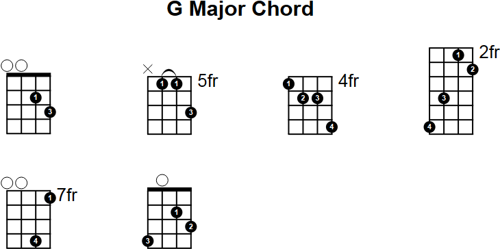 Mandolin u00bb Mandolin Chords Key Of G - Music Sheets, Tablature, Chords and Lyrics