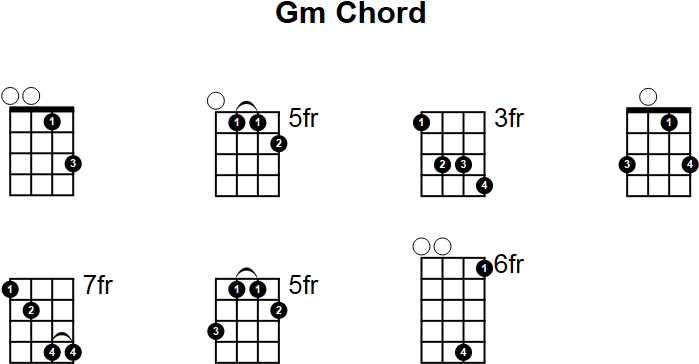G Minor Mandolin Chord