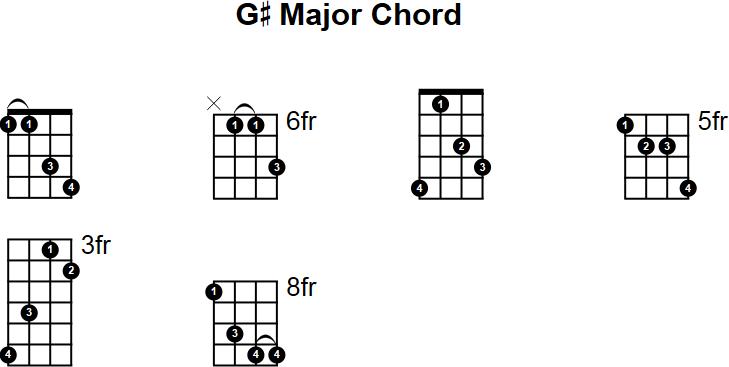 G Major Mandolin Chord